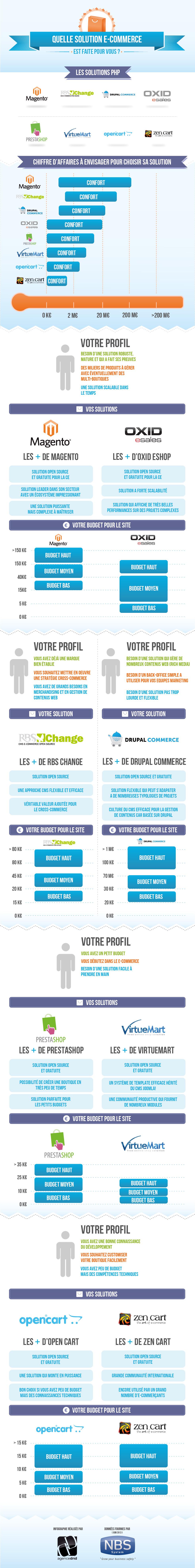 Infographie-CMS-ecommerce-quelles-differences