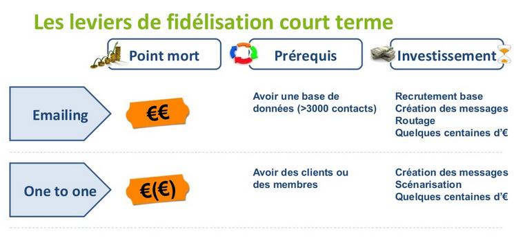 Levier-fidelisation-court-terme