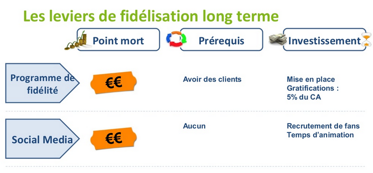 Levier-fidelisation-long-terme