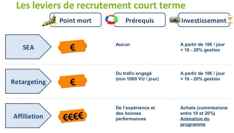 Levier-recrutement-court-terme