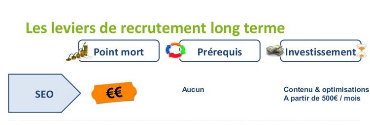 levier-recrutement-long-terme
