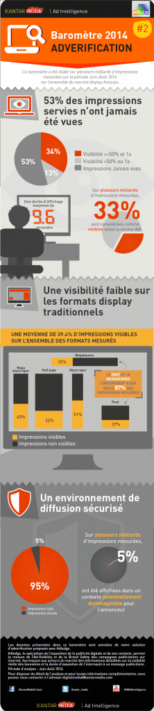 infographie-performance-affichage-display-kantar