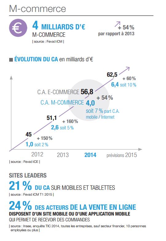 Evolution du chiffre d'affaires du e-commerce et du m-commerce entre 2012 et 2015 (estimation)