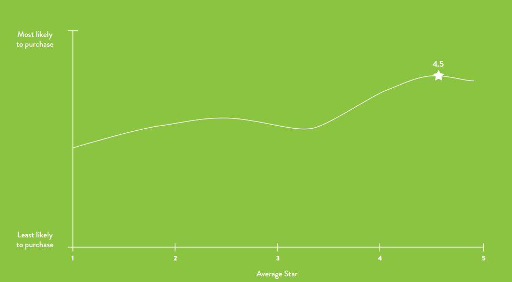 evolution-ventes-note-moyenne-avis