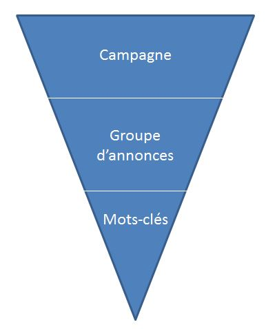 audit-entonnoir-compte-adwords