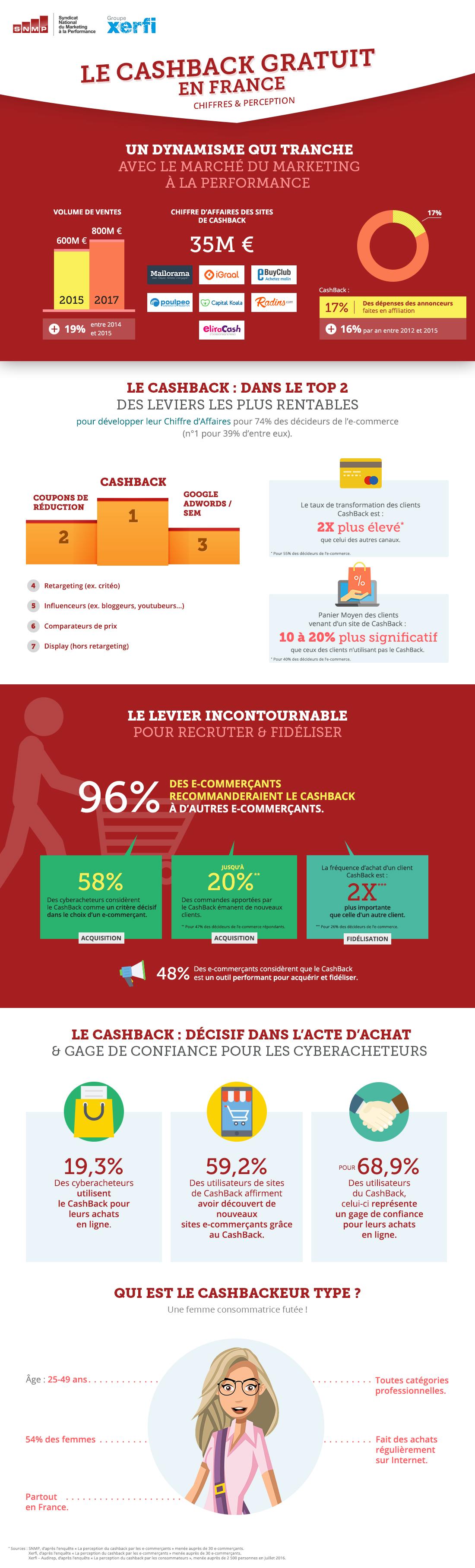 infographie-impact-cashback-statistiques-france