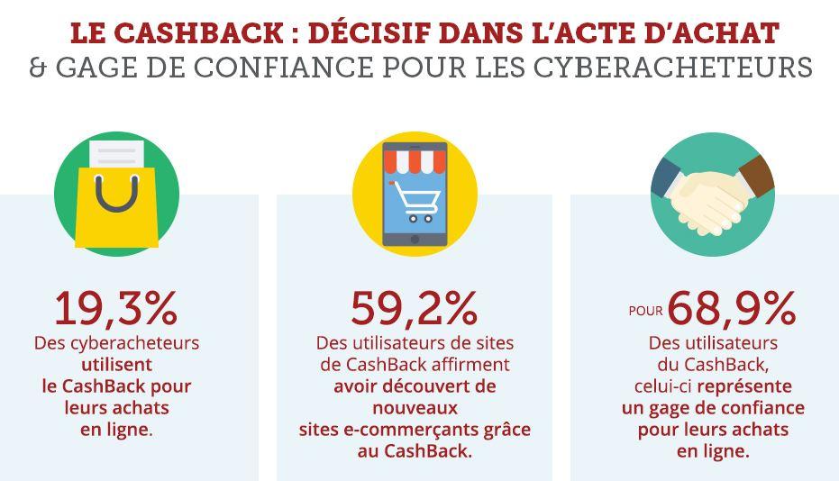 utilisation-cashback-internautes-achat-e-commerce