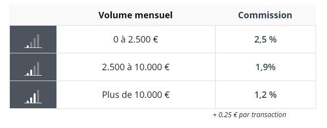 PayPlug-avis-tarif-cout-prix
