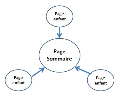 maillage-interne-page-sommaire