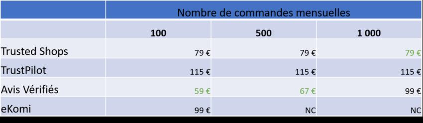comparatif-prix-plateforme-avis-client
