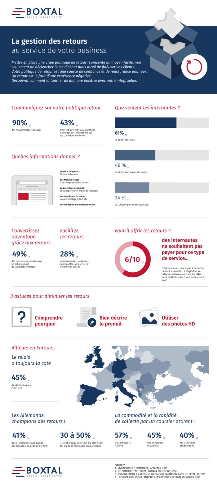 gestion-retours-ecommerce-infographie