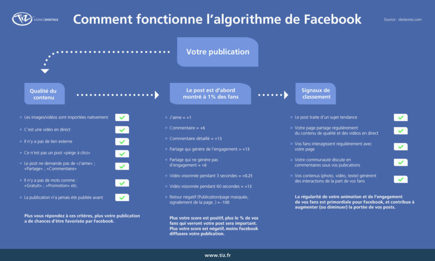 Comment fonctionnent les algorithmes de Facebook, Youtube, Instagram et Linkedin ?