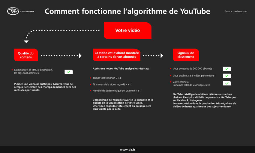 comment-fonctionne-algorithme-youtube