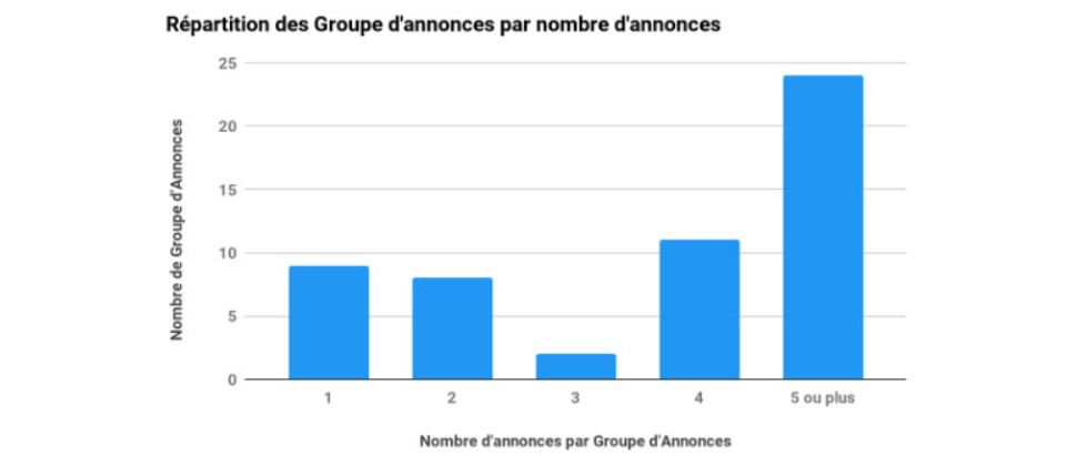 analyse-repartition-groupe-annonces-google-ads-seiso