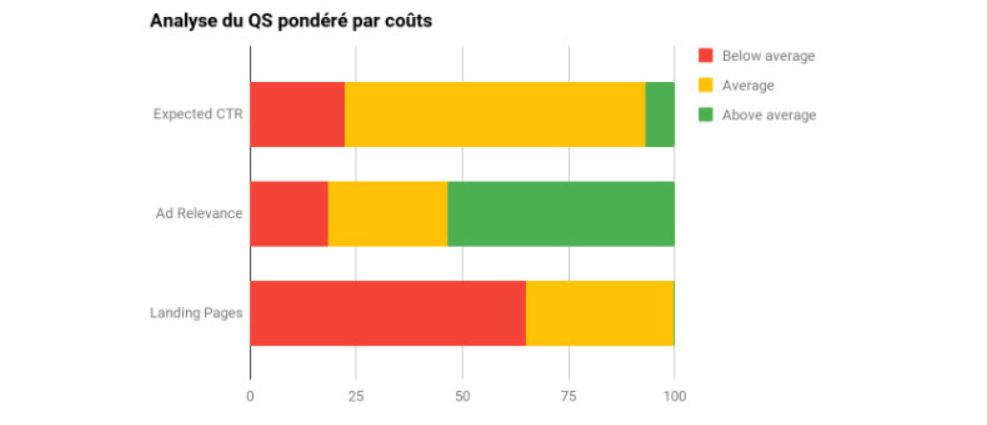 analyse-score-de-qualite-google-ads