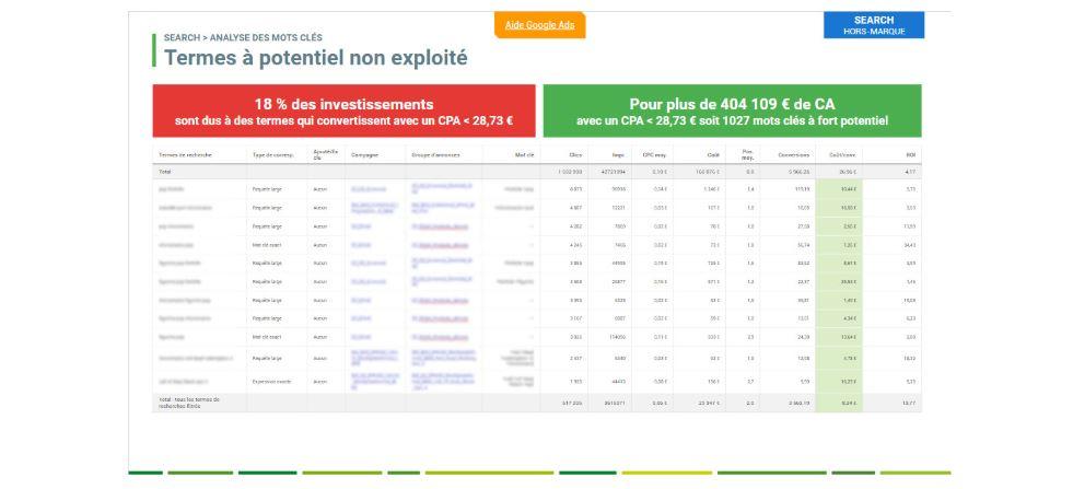 analyse-termes-google-ads-non-exploites