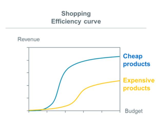 optimiser-campagne-google-shopping